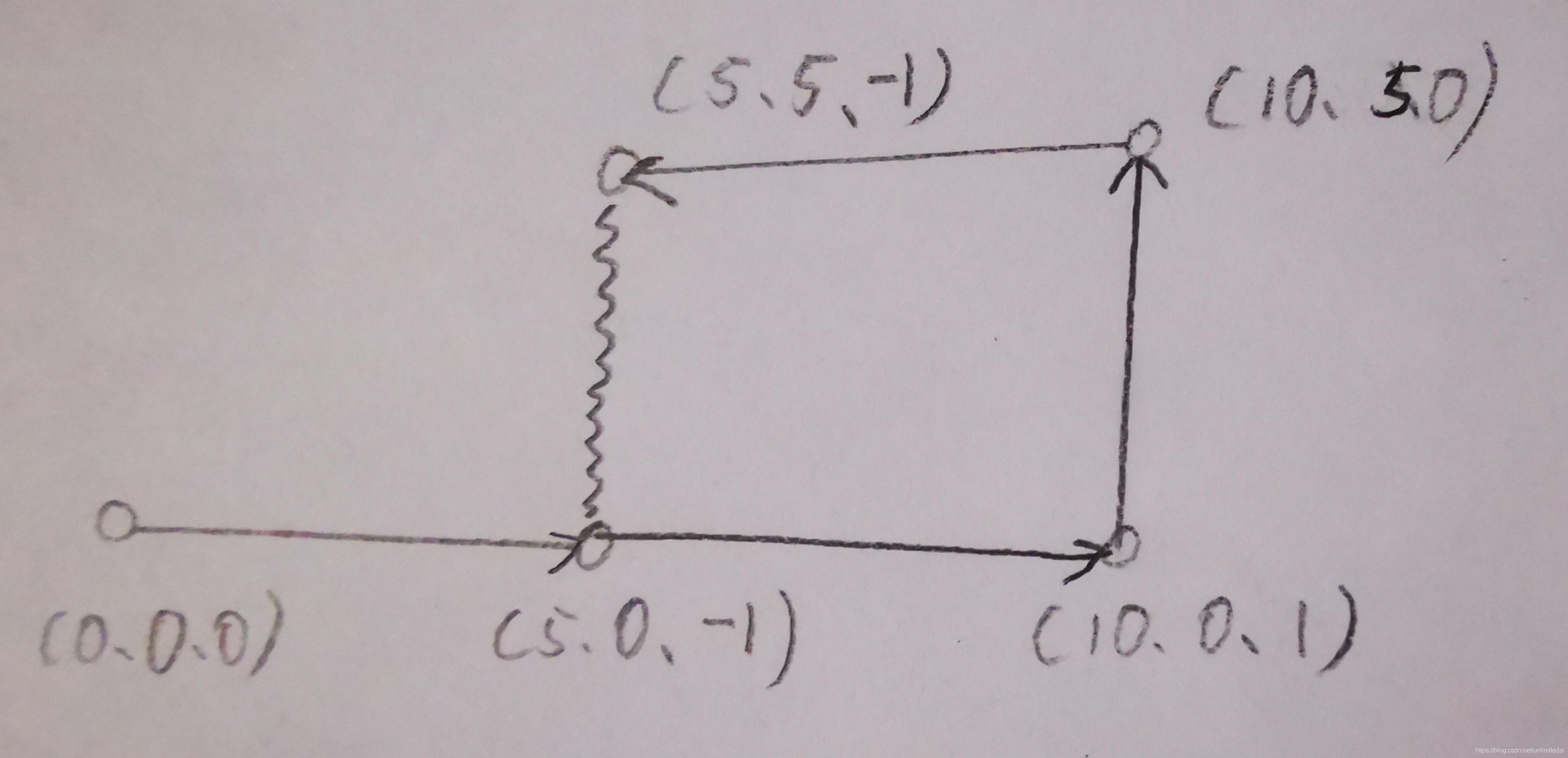 一起做激光SLAM[六]isam于SLAM位姿因子图优化的使用插图(4)