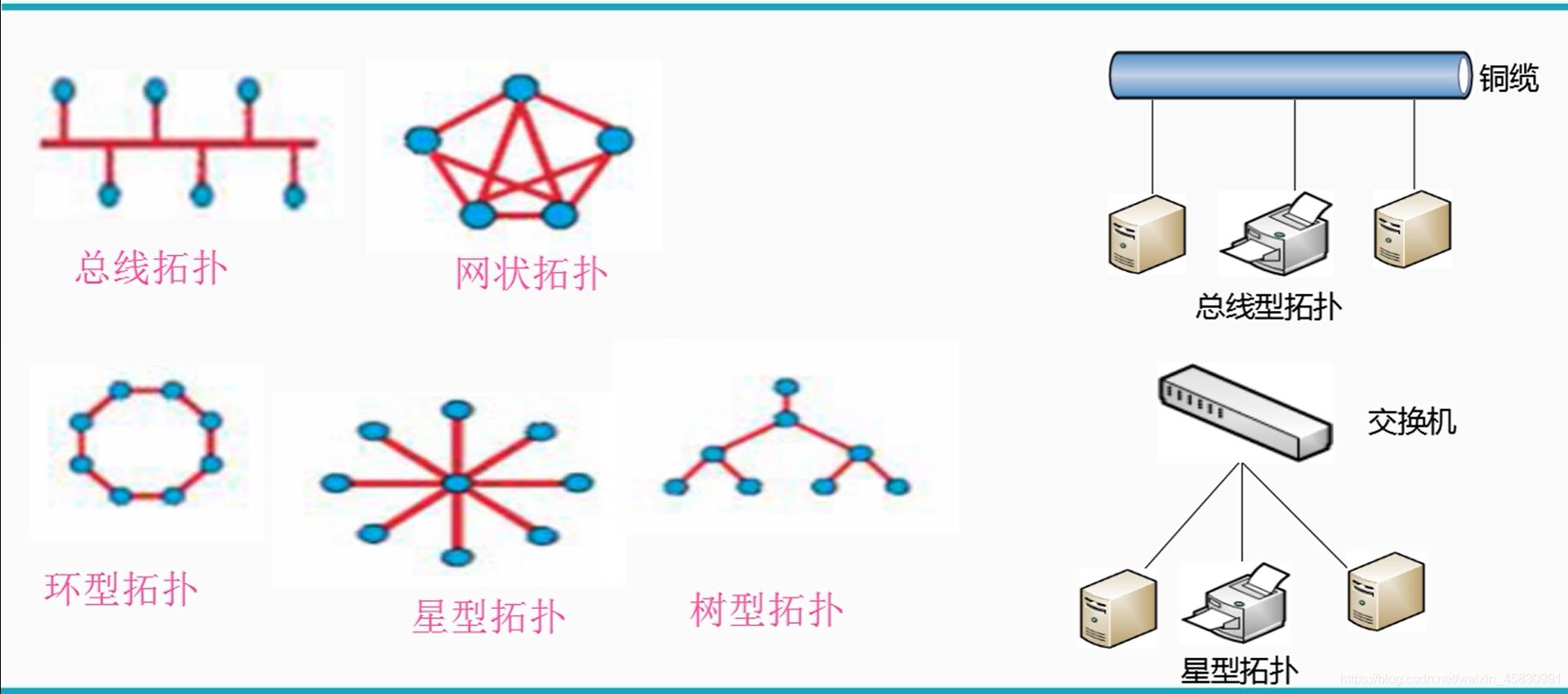 以太网的几种网络拓扑