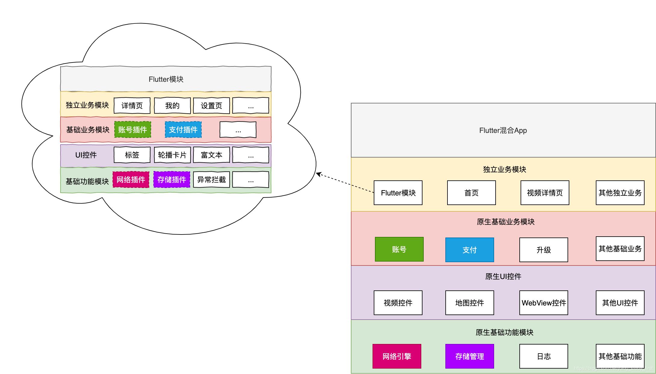 Flutter混合开发架构