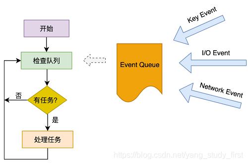 简化版Event Loop