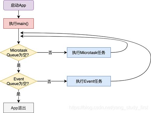 Microtask Queue与Event Queue