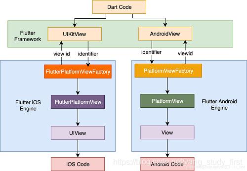 平台视图示例