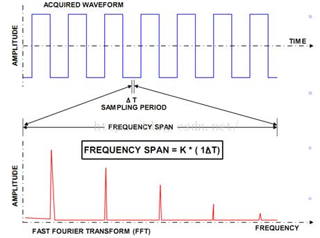03.ΔT与完整带宽的关系
