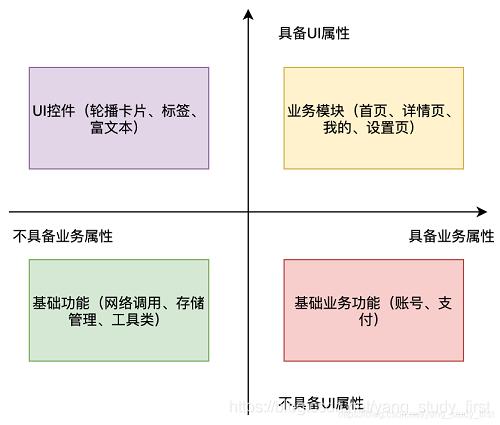 组件划分原则