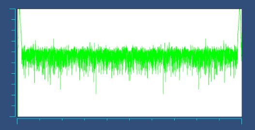 补零后的完整fft频谱图