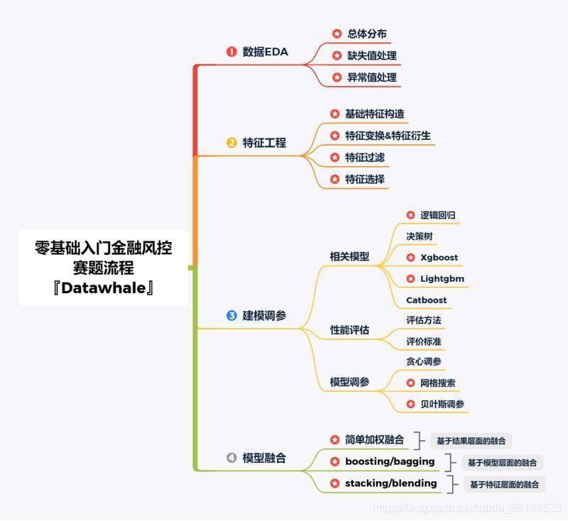 赛题流程图