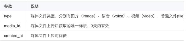 企业微信官方文档-图片6
