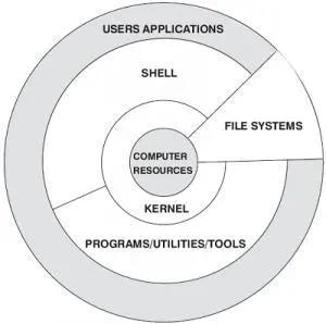 带你真正认识Linux 系统结构插图
