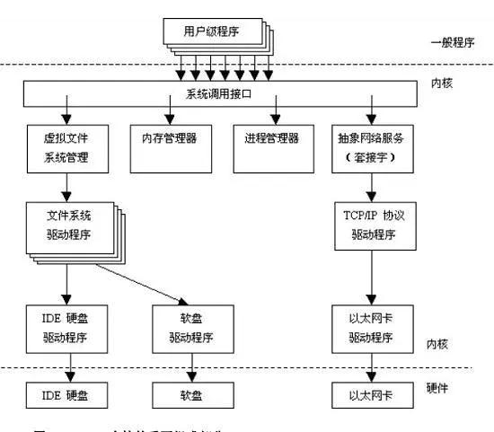 带你真正认识Linux 系统结构插图(1)
