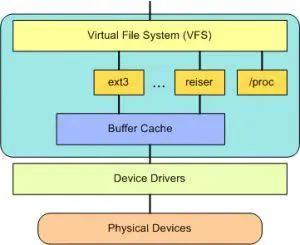 带你真正认识Linux 系统结构插图(4)