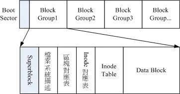带你真正认识Linux 系统结构插图(7)