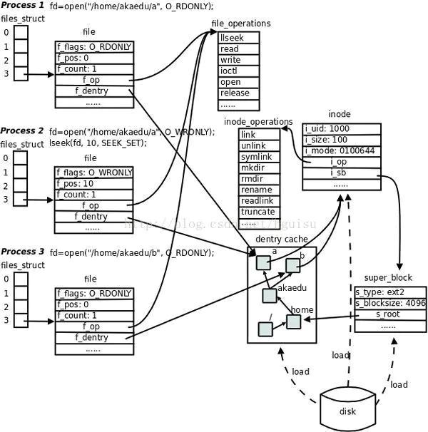 带你真正认识Linux 系统结构插图(10)