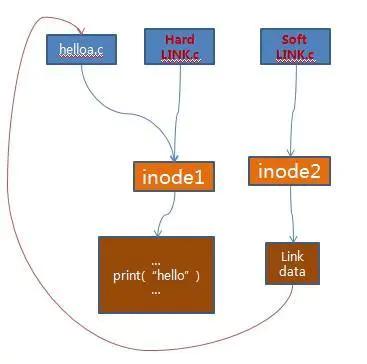 带你真正认识Linux 系统结构插图(11)