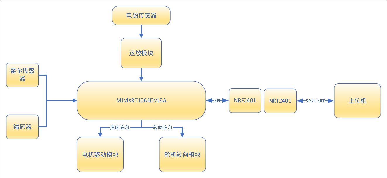 ▲ 图1.1 系统结构框图