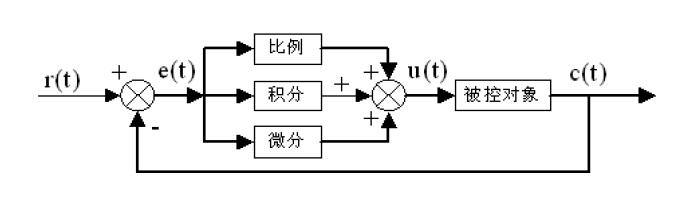 ▲ 图4.2PID控制器原理框图