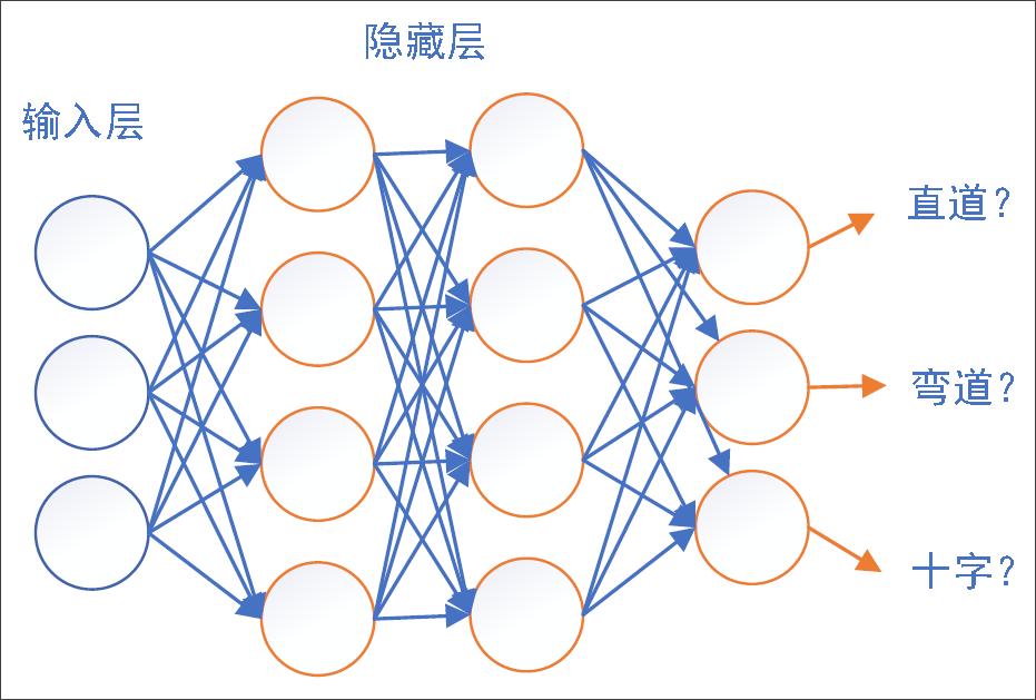 ▲ 图4.4.1 网络结构