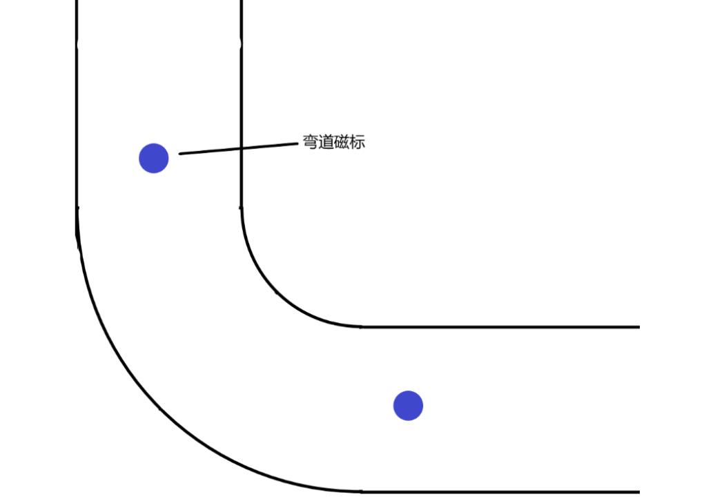 ▲ 图4.4.3 弯道磁标