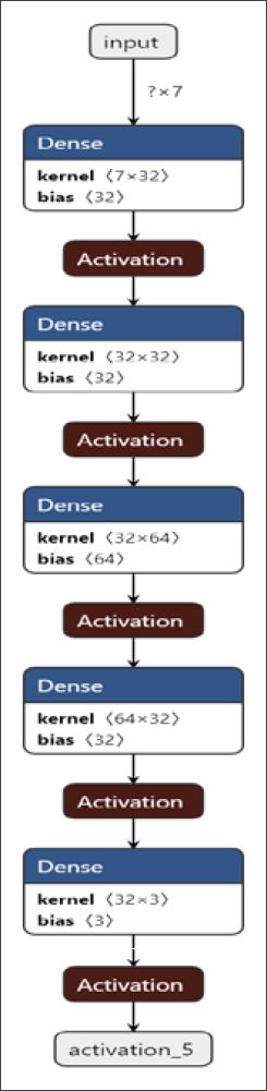 ▲ 图4.5.7 网络结构