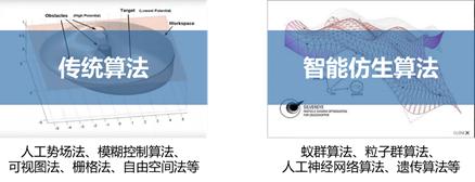 图 1‑1 路径规划方法的分类