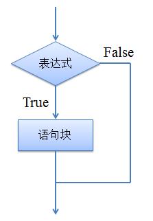 图1 单分支流程图