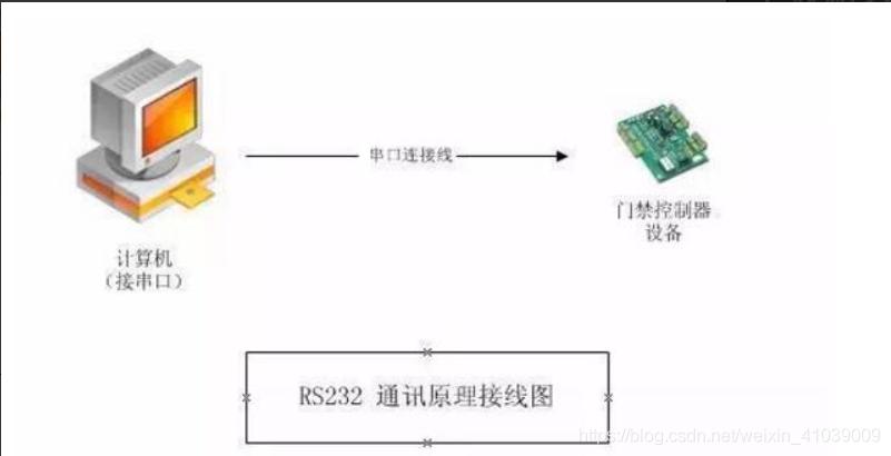 RS232通讯原理接线图