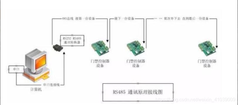 RS485通讯原理接线图