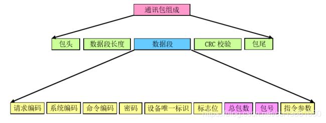 通讯协议的数据结构
