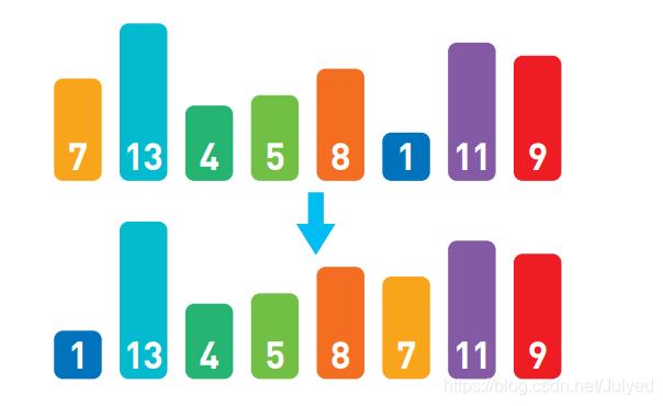 最小的数字与最左边的交换