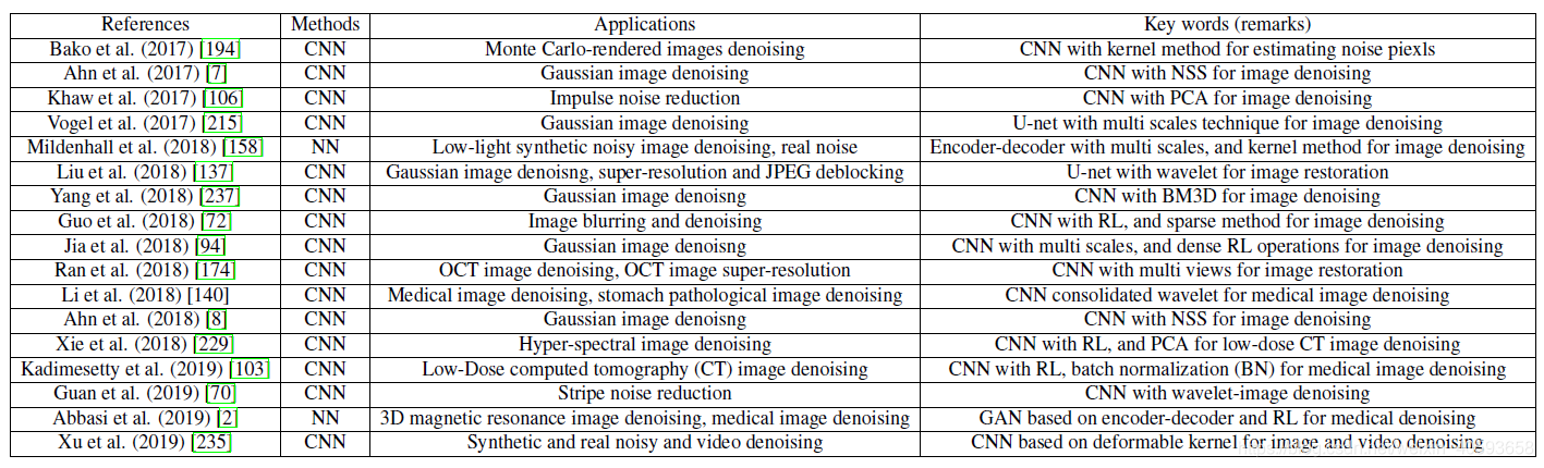 CNN/NN and common feature extraction methods for AWNI denoising