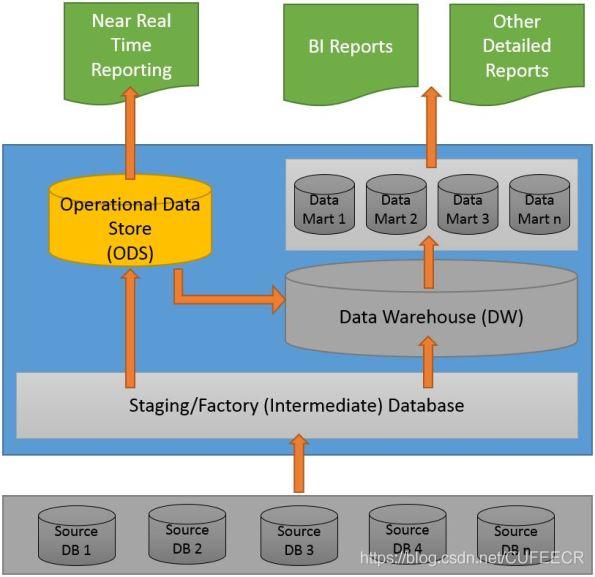 bi data warehouse overview