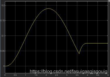 x轴位置偏差示意图