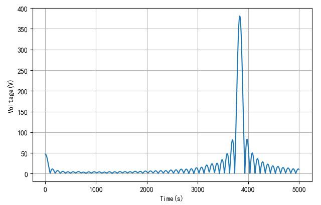 ▲ 频谱在0-5000的频谱波形