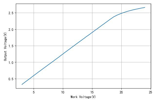 ▲ 不同工作电压测量信号的幅值