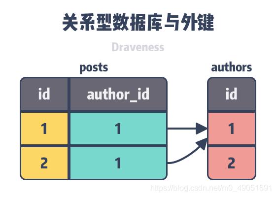 图 1 – 关系型数据库与外键