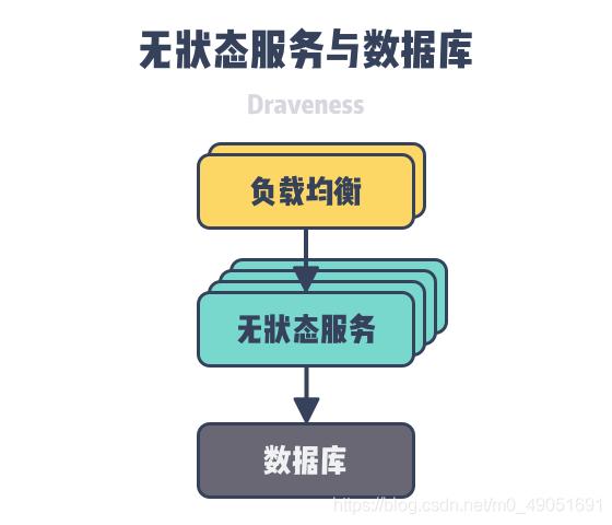 图 2 – 无状态服务与数据库