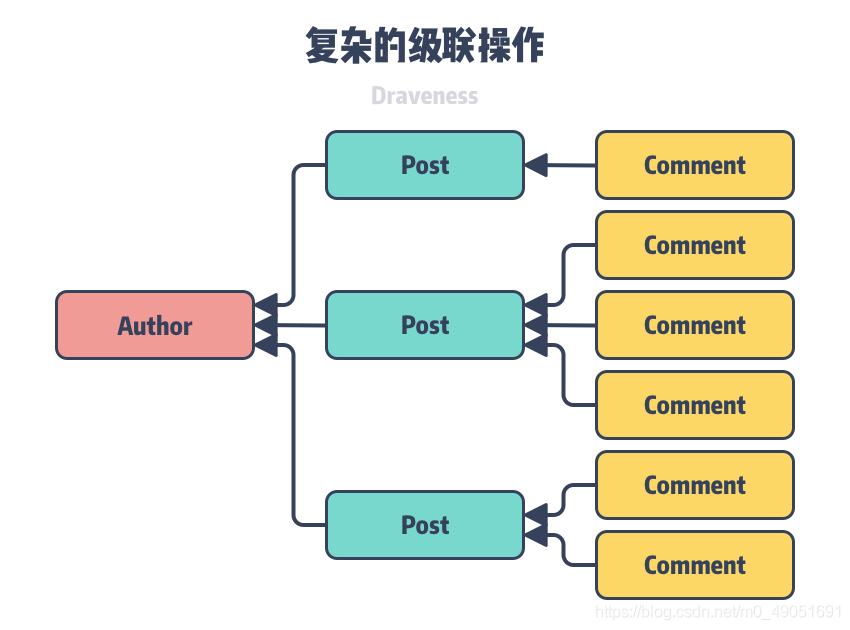 图 4 – 复杂的级联操作