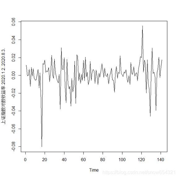 图1 上证指数收益率的时序图