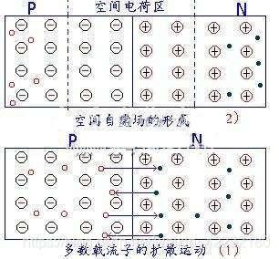 图1-5 PN结的形成