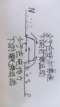 图1-6 PN结内载流子运动示意图