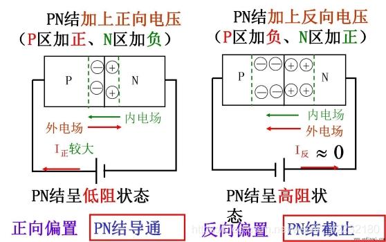 图1-7 PN结导电示意
