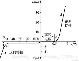 图1-8 二极管的伏安特性
