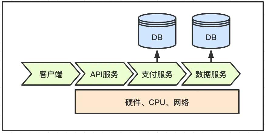 分布式体系下,服务分层监控策略插图