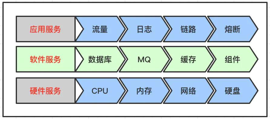 分布式体系下,服务分层监控策略插图(1)