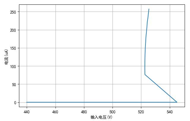 ▲ Vceo电压与电流