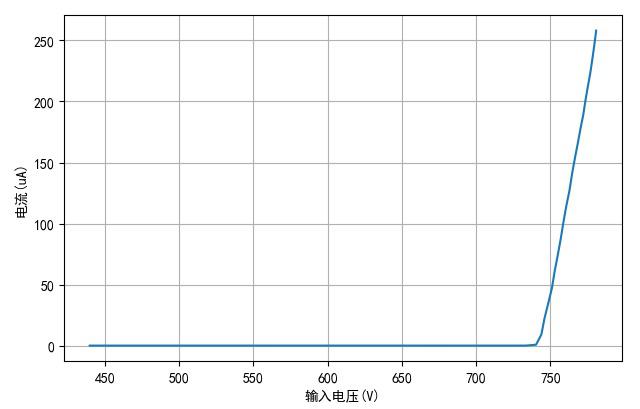 ▲ 将eb短接测量Vce与Ice之间的关系