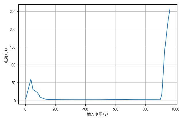 ▲ Vcbo电压与电流曲线
