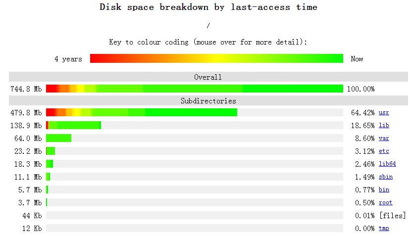 13款Linux运维比较实用的工具插图(7)