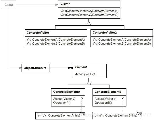 访问者模式UML类图