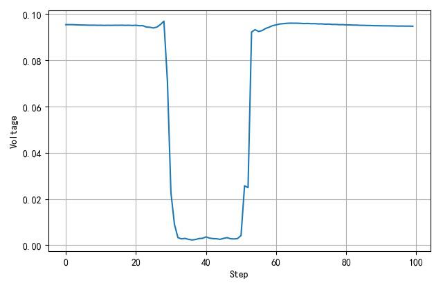▲ 使用永磁铁经过电感时试试电压信号变化