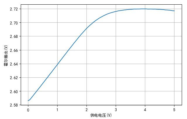 ▲ 工字型电感的供电电压与顶部磁感应强度
